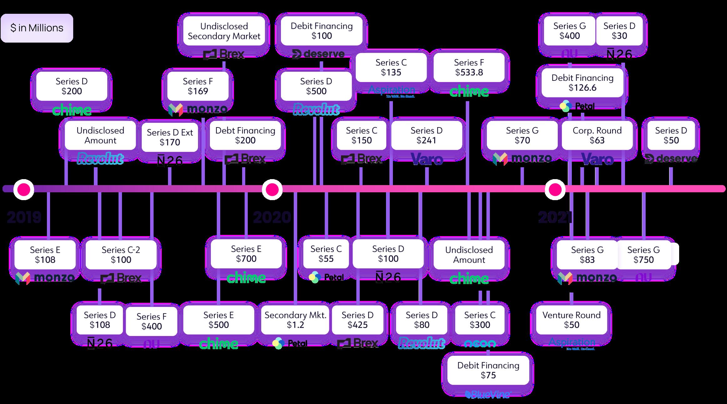 crunchbase-infograph-4